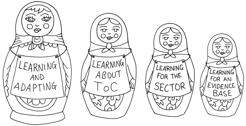 Russian dolls - visual for INTRAC